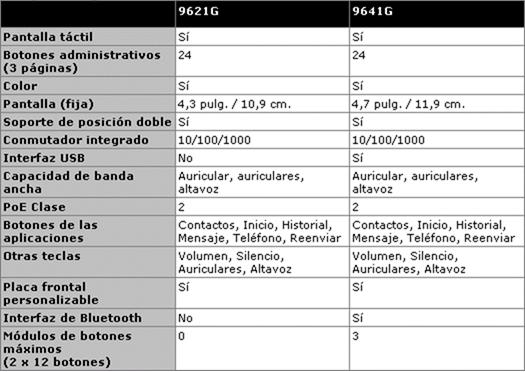 Características de las centralitas telefónicas Avaya IP Office