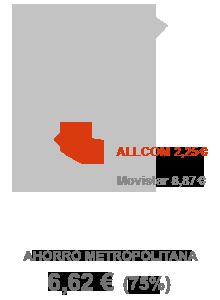 Comparativa tarifas telefónicas metropolitanas