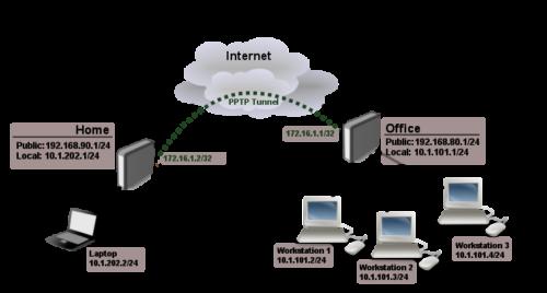 PPTP - conexiones seguras teletrabajo